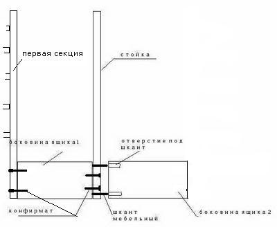 Схема закрепления боковин