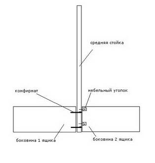 Схема крепления стойки и боковин